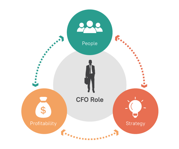 2021 A New Rulebook for CFOs Infographics