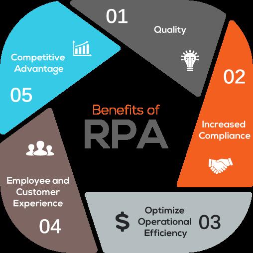 5 Huge Benefits RPA Infographic