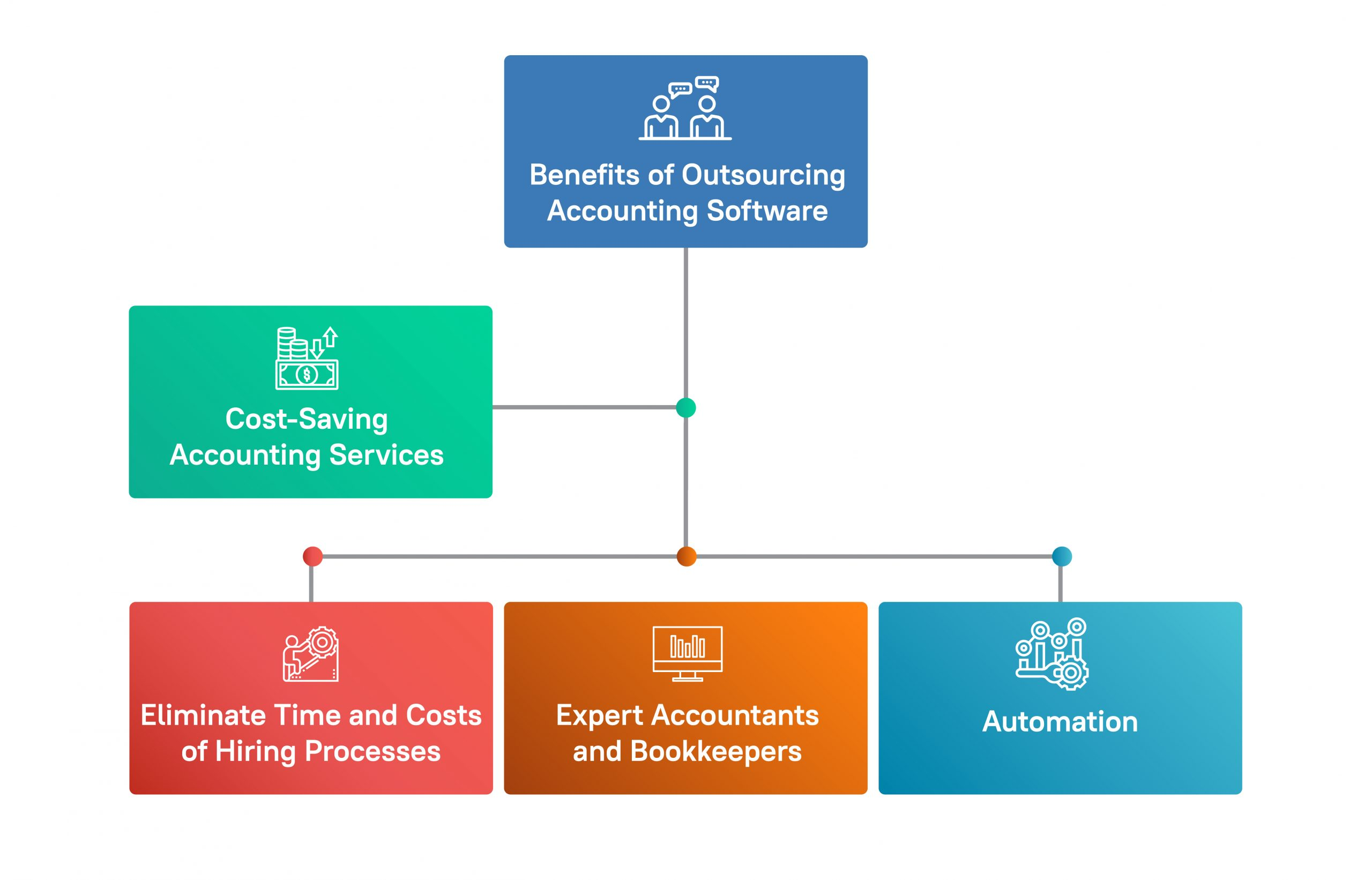 Choose the Best Cost Effective Accounting Software