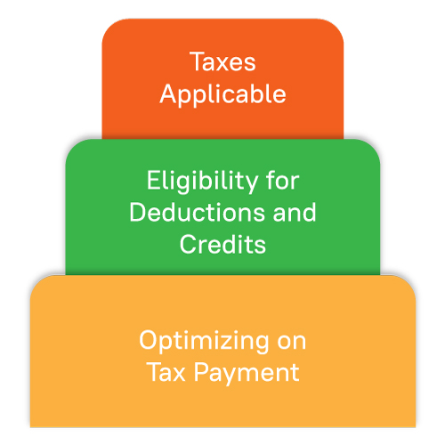 Five common small business tax forms Infographics