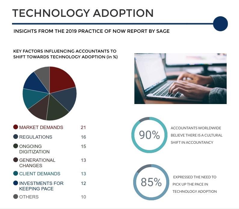 Technology Adoption Infographics