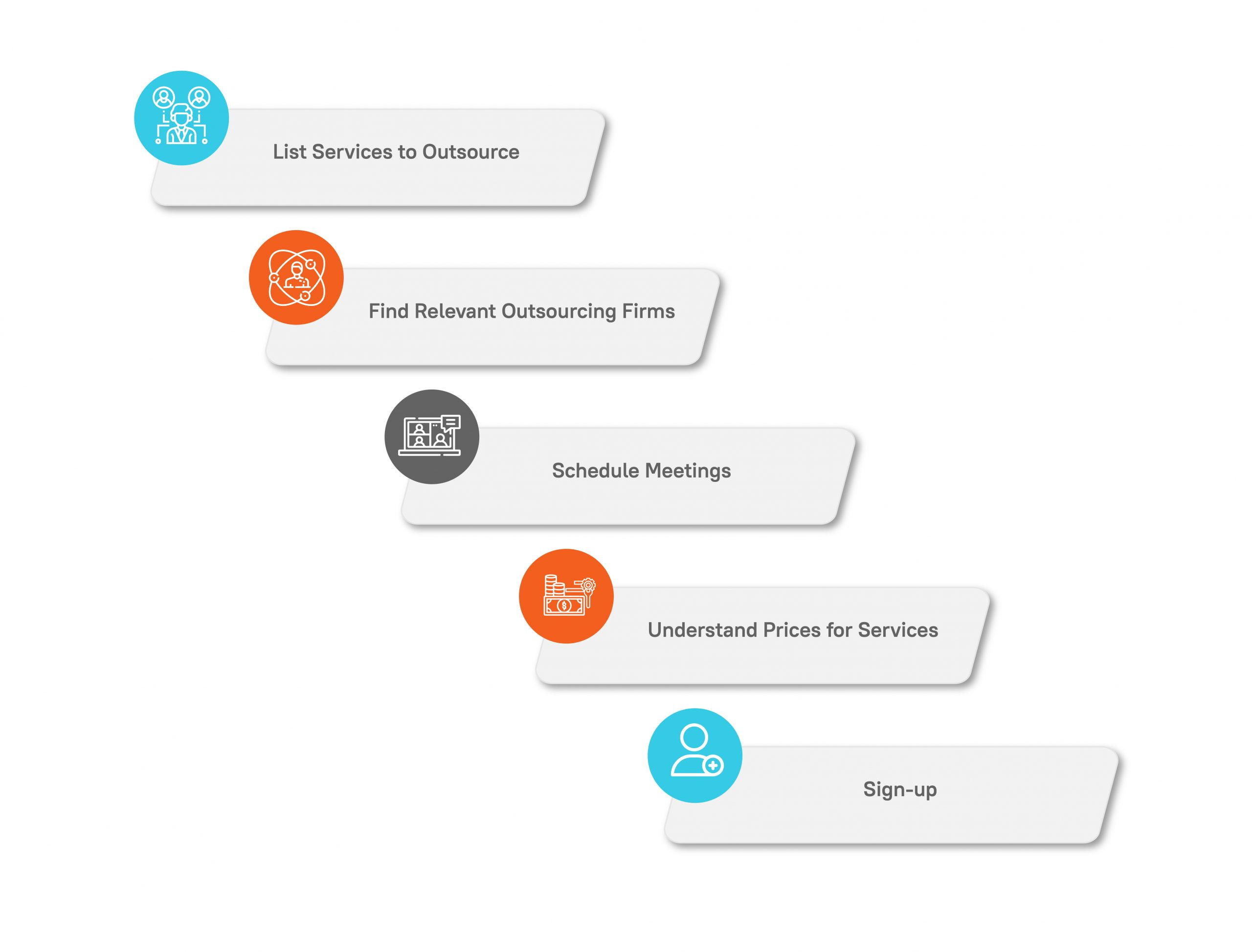 Outsourcing Steps Infographics